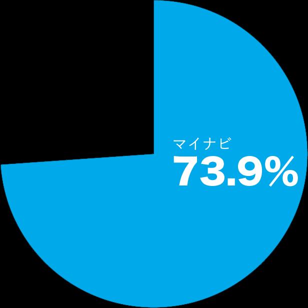 マイナビ73.9%の学生が利用
