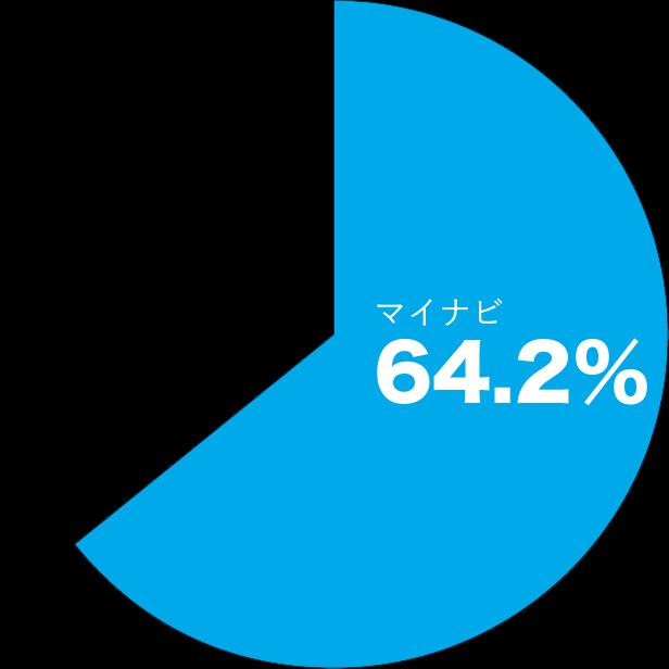 マイナビは利用学生の64.2%が満足