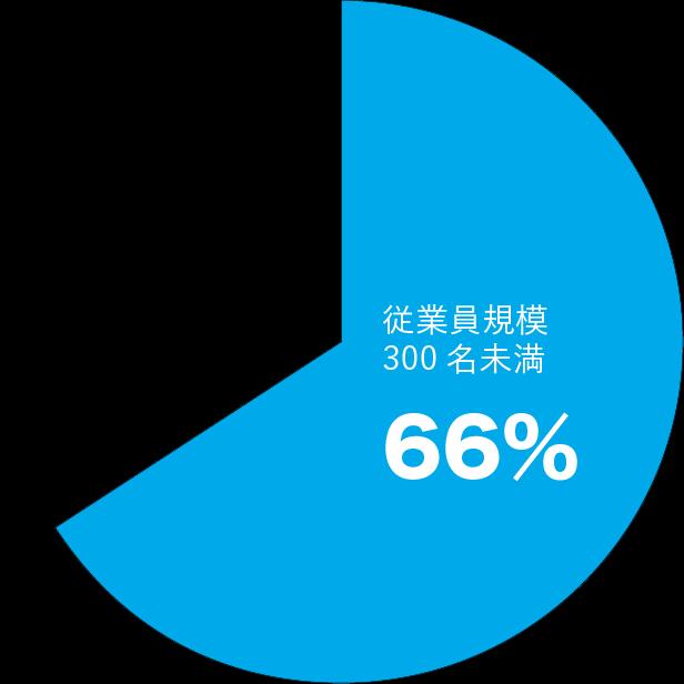 マイナビは300名未満の会社が66%