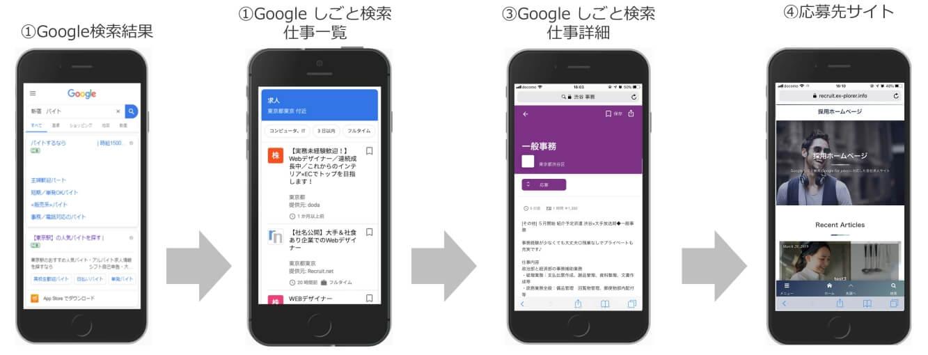 Googleしごと検索の流れ